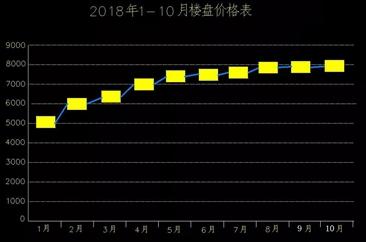 菏泽近百家楼盘10月份最新房价出炉!
