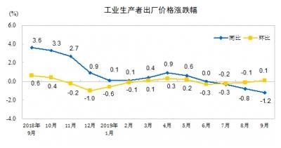 国家统计局:前三季度PPI与去年同期持平